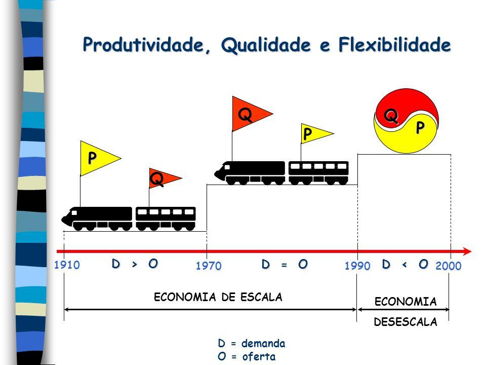 Produtividade, Qualidade e Flexibilidade Q P 200019901970 1910 ECONOMIA DE ESCALA ECONOMIA DESESCALA Q P Q P D > O D = O D < O D = demanda O = oferta