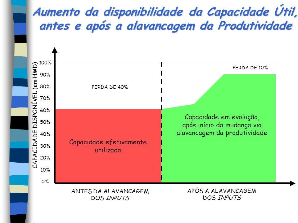 Providências para o aumento da Produtividade l Genericamente, o aumento da produtividade é conseqüência de providências nos seguintes aspectos: melhor