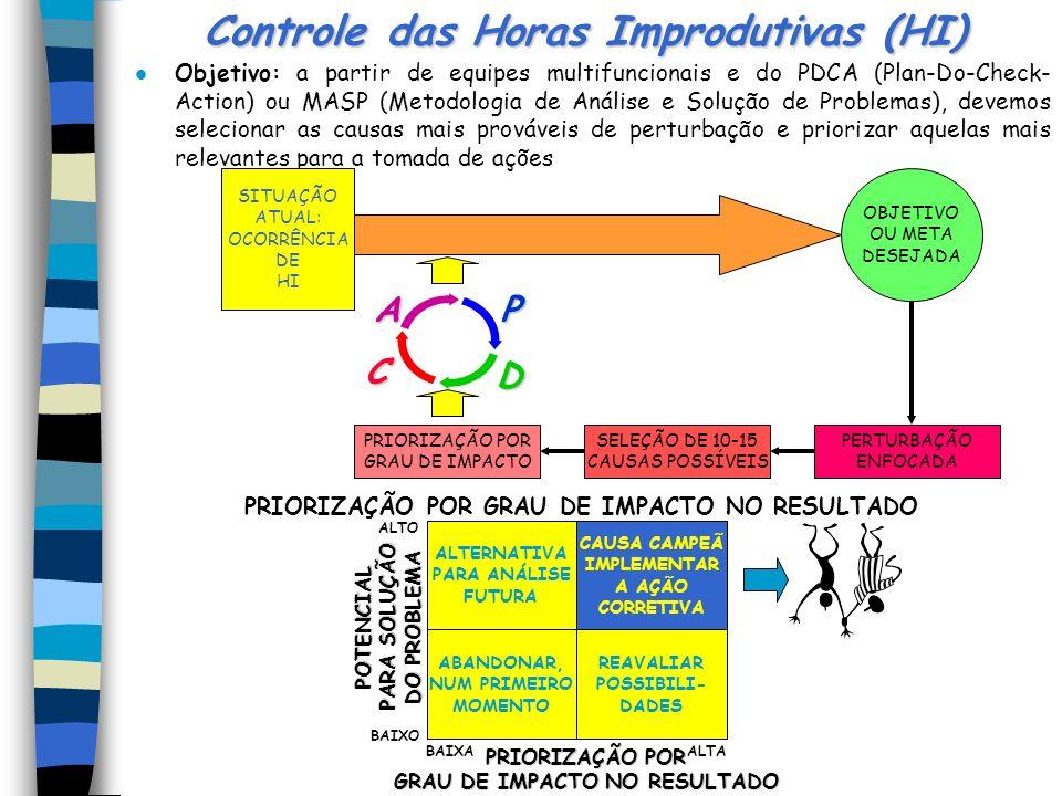 Alavancagem dos inputs: recursos financeiros; inventários e ativos fixos MÁQUINA = todo sistema cuju output é um componente ou Produto (ex.: prensa, i