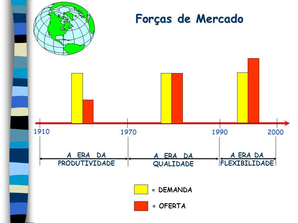 Forças de Mercado Forças de Mercado 200019901970 1910 A ERA DA PRODUTIVIDADE A ERA DA QUALIDADE A ERA DA FLEXIBILIDADE = DEMANDA = OFERTA