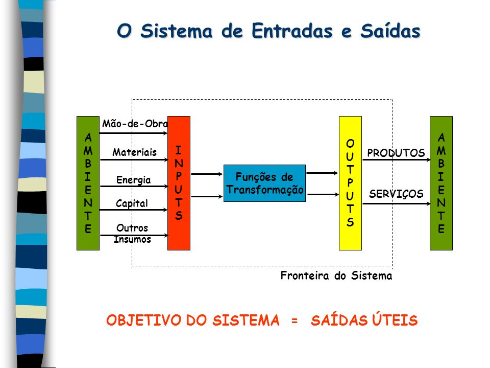 O Sistema de Entradas e Saídas AMBIENTEAMBIENTE INPUTSINPUTS OUTPUTSOUTPUTS AMBIENTEAMBIENTE Funções de Transformação Mão-de-Obra Materiais Energia Capital Outros Insumos PRODUTOS SERVIÇOS Fronteira do Sistema OBJETIVO DO SISTEMA = SAÍDAS ÚTEIS