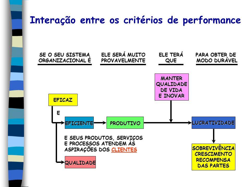 Interação entre os critérios de performance SE O SEU SISTEMA ORGANIZACIONAL É ELE SERÁ MUITO PROVAVELMENTE ELE TERÁ QUE PARA OBTER DE MODO DURÁVEL MODO DURÁVELEFICAZ EFICIENTE EFICIENTE QUALIDADE QUALIDADE PRODUTIVO LUCRATIVIDADE SOBREVIVÊNCIACRESCIMENTORECOMPENSA DAS PARTES MANTERQUALIDADE DE VIDA E INOVAR E E SEUS PRODUTOS, SERVIÇOS E PROCESSOS ATENDEM ÀS ASPIRAÇÕES DOS CLIENTES