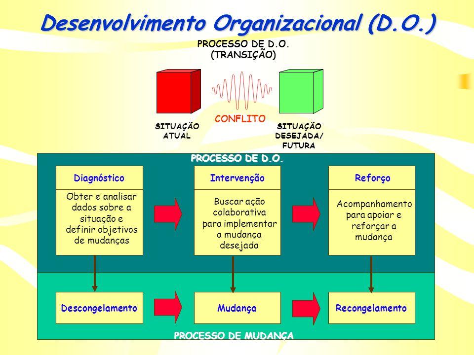 D.O. - Os três métodos de mudança melhor desempenho organizacional mudança de estrutura mudança tecno-estrutural mudança de tecnologia mudança das pes