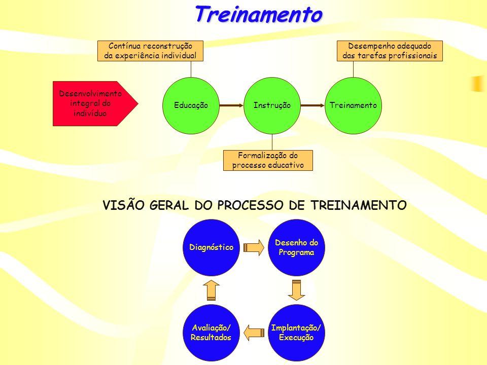 Subsistema de Desenvolvimento Treinamento: processo de desenvolver qualidades dos recursos humanos para habilitá-los a serem mais produtivos e melhor