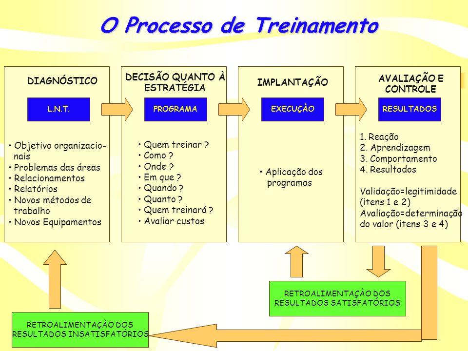 Treinamento EducaçãoInstruçãoTreinamento Desempenho adequado das tarefas profissionais Formalização do processo educativo Contínua reconstrução da exp