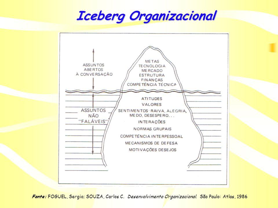 Fonte: FOGUEL, Sergio; SOUZA, Carlos C. Desenvolvimento Organizacional. São Paulo: Atlas, 1986 Processo de Mudança