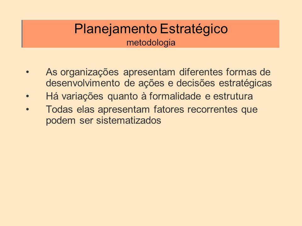 Planejamento Estratégico metodologia As organizações apresentam diferentes formas de desenvolvimento de ações e decisões estratégicas Há variações qua