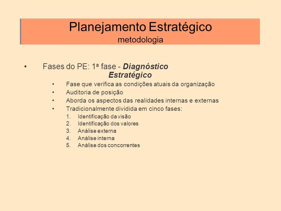Planejamento Estratégico metodologia Fases do PE: 1 a fase - Diagnóstico Estratégico Fase que verifica as condições atuais da organização Auditoria de