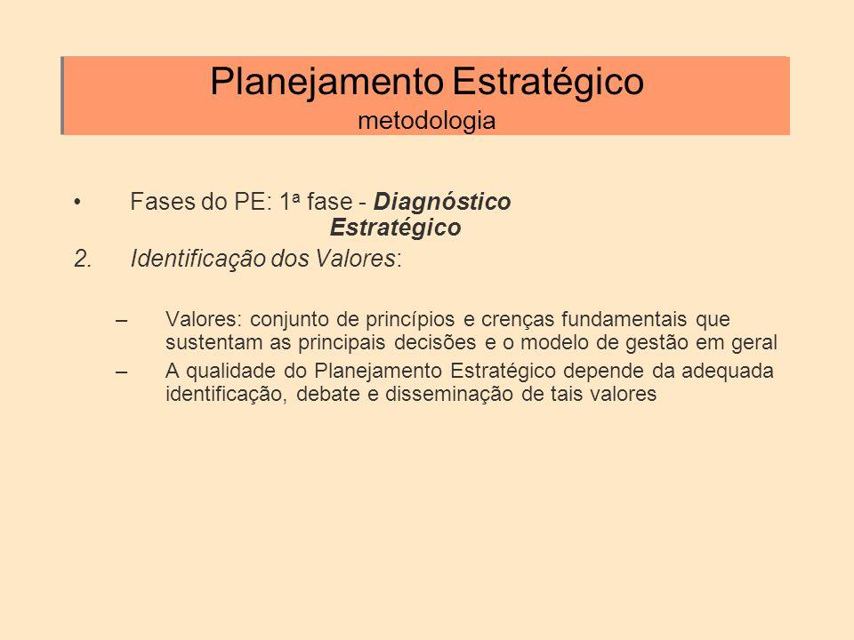 Planejamento Estratégico metodologia Fases do PE: 1 a fase - Diagnóstico Estratégico 2.Identificação dos Valores: –Valores: conjunto de princípios e c