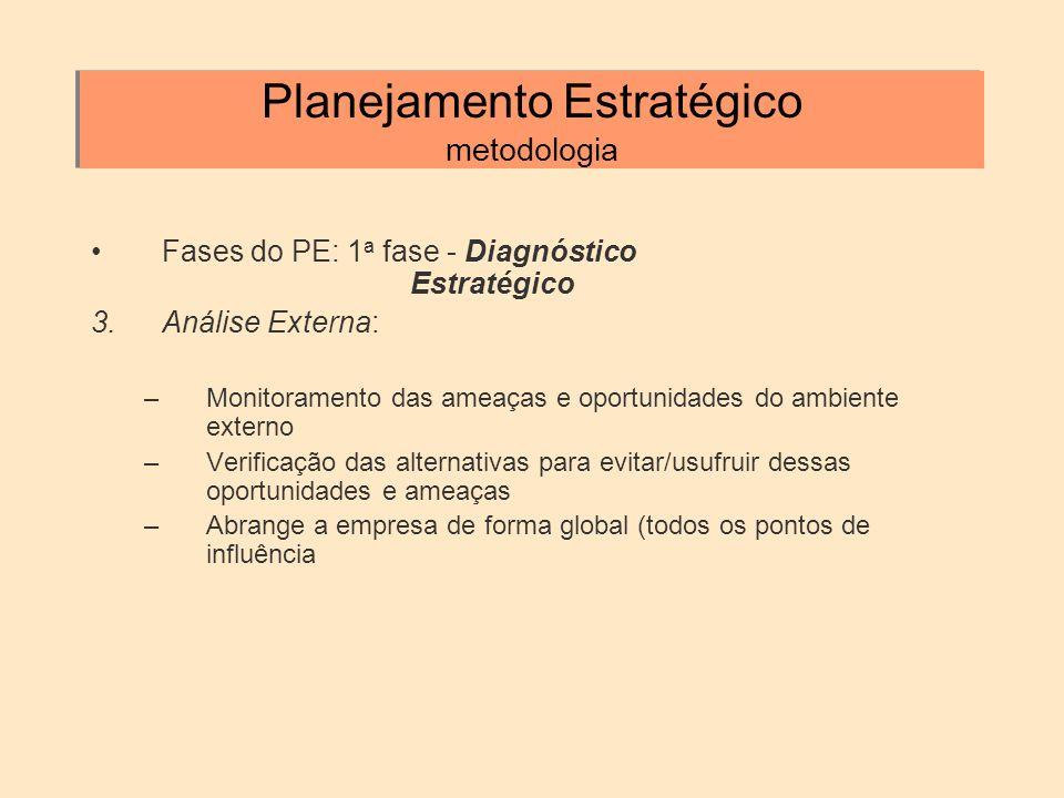 Planejamento Estratégico metodologia Fases do PE: 1 a fase - Diagnóstico Estratégico 3.Análise Externa: –Monitoramento das ameaças e oportunidades do