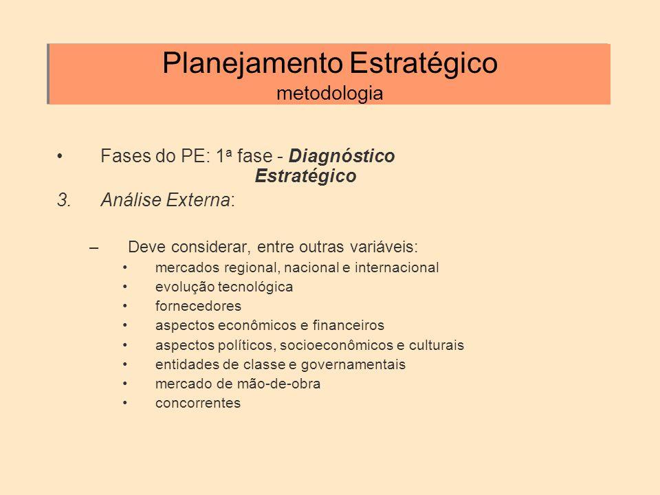 Planejamento Estratégico metodologia Fases do PE: 1 a fase - Diagnóstico Estratégico 3.Análise Externa: –Deve considerar, entre outras variáveis: merc