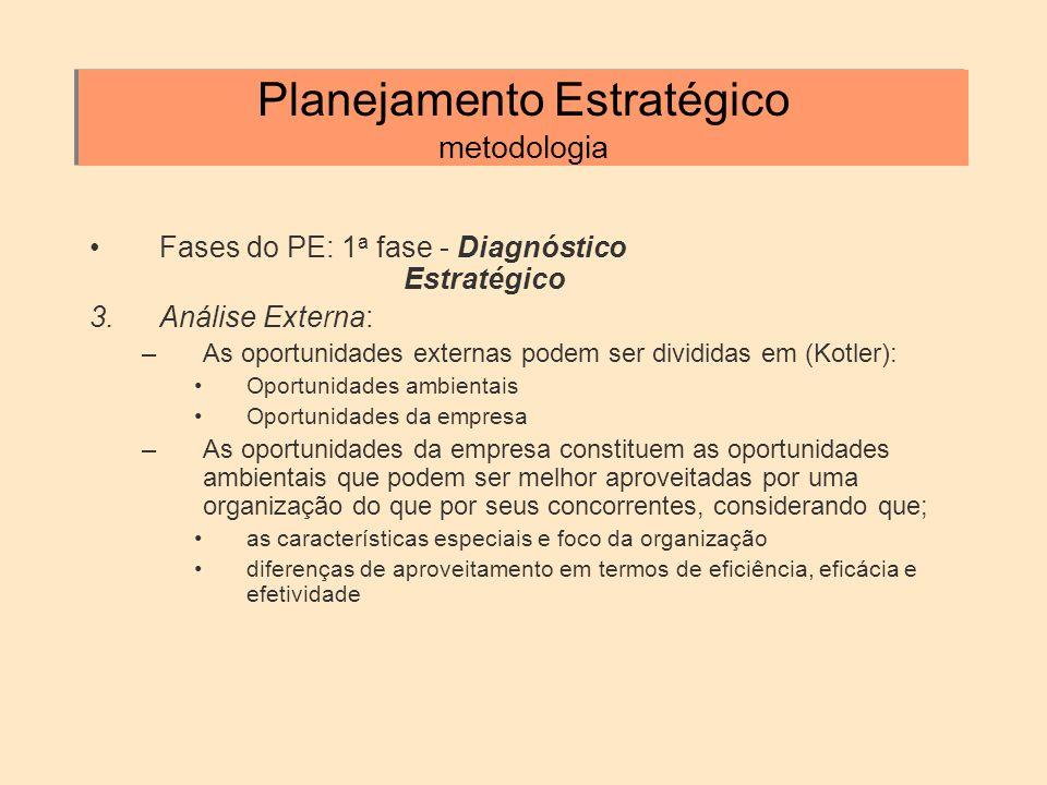 Planejamento Estratégico metodologia Fases do PE: 1 a fase - Diagnóstico Estratégico 3.Análise Externa: –As oportunidades externas podem ser divididas