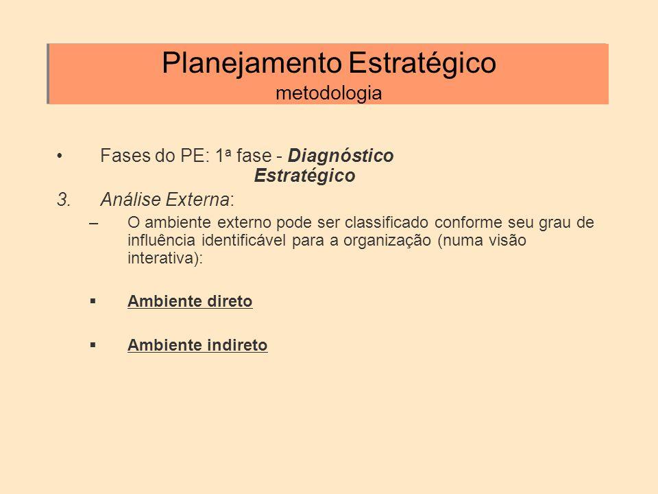 Planejamento Estratégico metodologia Fases do PE: 1 a fase - Diagnóstico Estratégico 3.Análise Externa: –O ambiente externo pode ser classificado conf