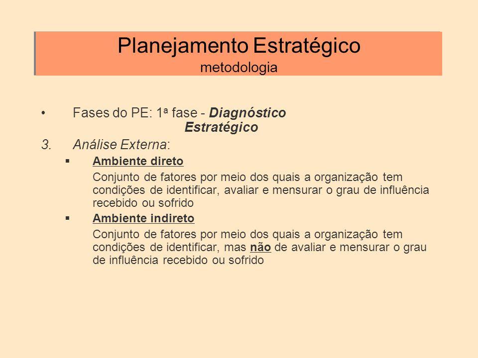 Planejamento Estratégico metodologia Fases do PE: 1 a fase - Diagnóstico Estratégico 3.Análise Externa: Ambiente direto Conjunto de fatores por meio d
