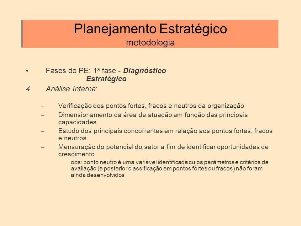 Planejamento Estratégico metodologia Fases do PE: 1 a fase - Diagnóstico Estratégico 4.Análise Interna: –Verificação dos pontos fortes, fracos e neutr