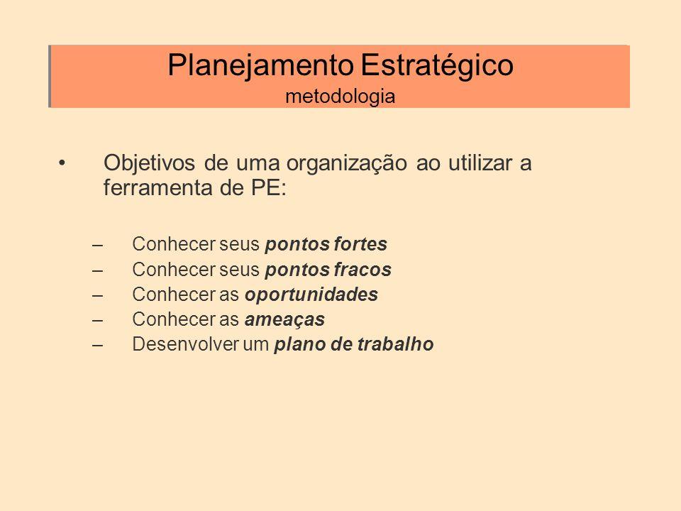 Planejamento Estratégico metodologia Objetivos de uma organização ao utilizar a ferramenta de PE: –Conhecer seus pontos fortes –Conhecer seus pontos f