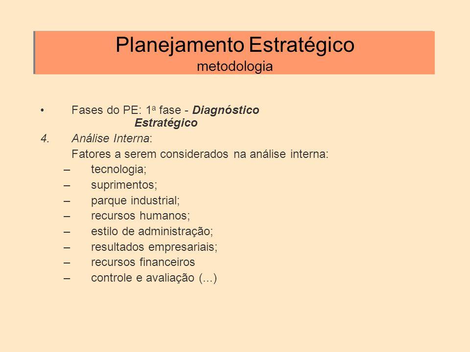 Planejamento Estratégico metodologia Fases do PE: 1 a fase - Diagnóstico Estratégico 4.Análise Interna: Fatores a serem considerados na análise intern