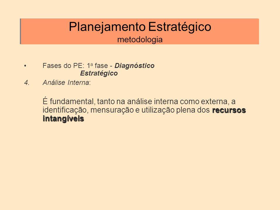 Planejamento Estratégico metodologia Fases do PE: 1 a fase - Diagnóstico Estratégico 4.Análise Interna: recursos intangíveis É fundamental, tanto na a