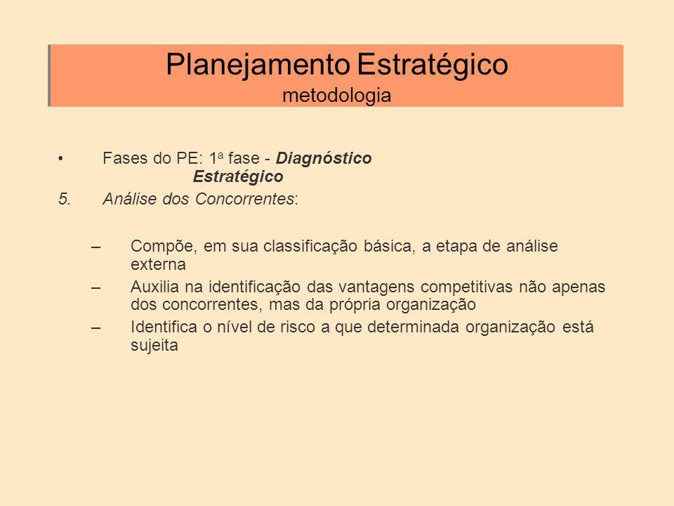 Planejamento Estratégico metodologia Fases do PE: 1 a fase - Diagnóstico Estratégico 5.Análise dos Concorrentes: –Compõe, em sua classificação básica,