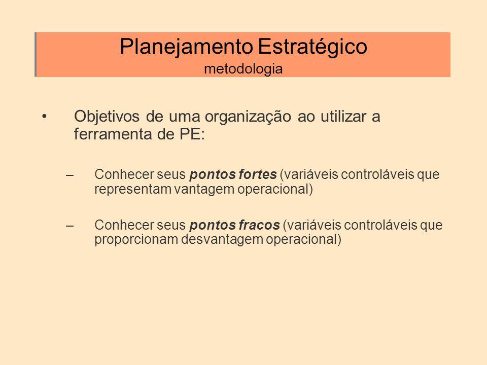 Planejamento Estratégico metodologia Objetivos de uma organização ao utilizar a ferramenta de PE: –Conhecer seus pontos fortes (variáveis controláveis