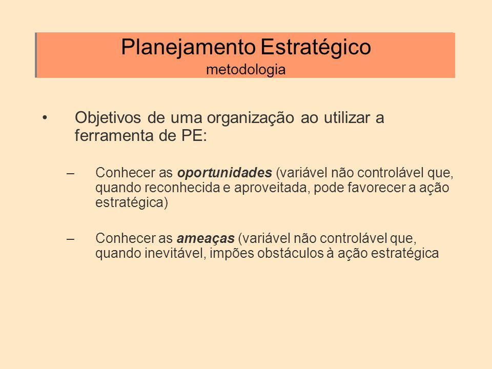 Planejamento Estratégico metodologia Objetivos de uma organização ao utilizar a ferramenta de PE: –Conhecer as oportunidades (variável não controlável