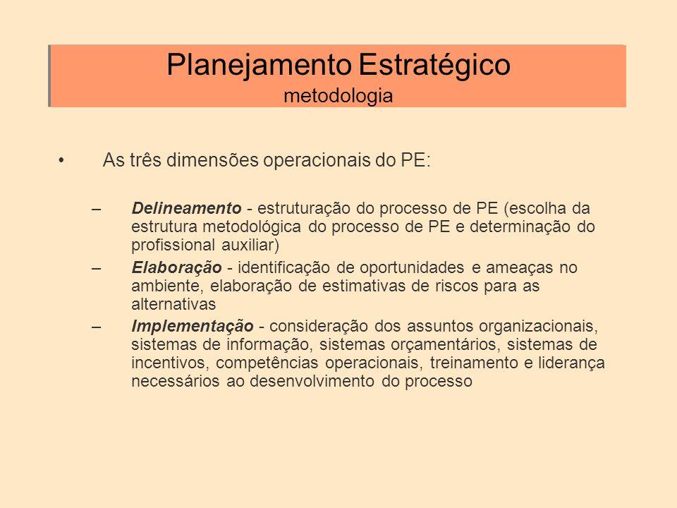 Planejamento Estratégico metodologia As três dimensões operacionais do PE: –Delineamento - estruturação do processo de PE (escolha da estrutura metodo