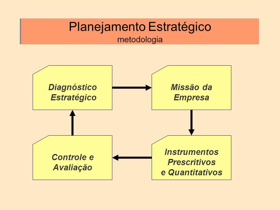 Planejamento Estratégico metodologia Instrumentos Prescritivos e Quantitativos Controle e Avaliação Diagnóstico Estratégico Missão da Empresa