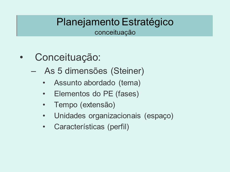 Planejamento Estratégico conceituação Conceituação: –As 5 dimensões (Steiner) Assunto abordado (tema) Elementos do PE (fases) Tempo (extensão) Unidade