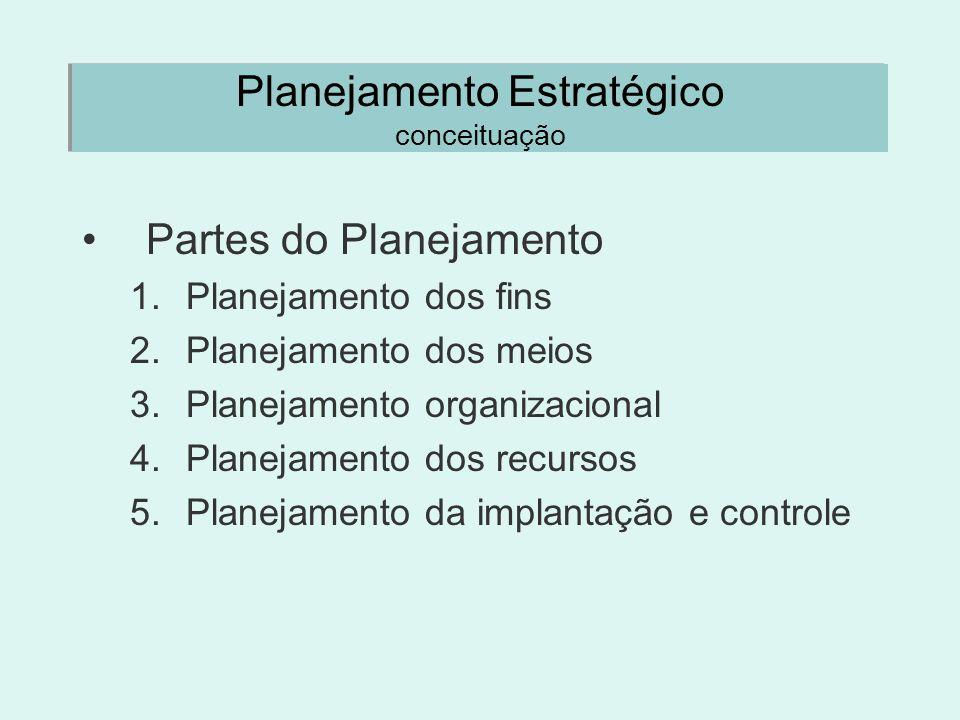 Planejamento Estratégico conceituação Partes do Planejamento 1.Planejamento dos fins 2.Planejamento dos meios 3.Planejamento organizacional 4.Planejam