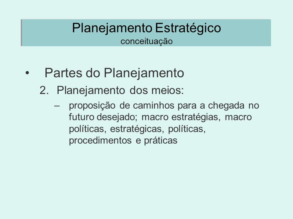Planejamento Estratégico conceituação Partes do Planejamento 2.Planejamento dos meios: –proposição de caminhos para a chegada no futuro desejado; macr