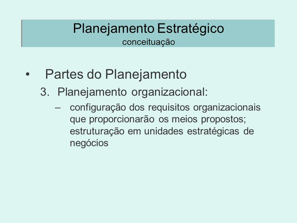 Planejamento Estratégico conceituação Partes do Planejamento 3.Planejamento organizacional: –configuração dos requisitos organizacionais que proporcio