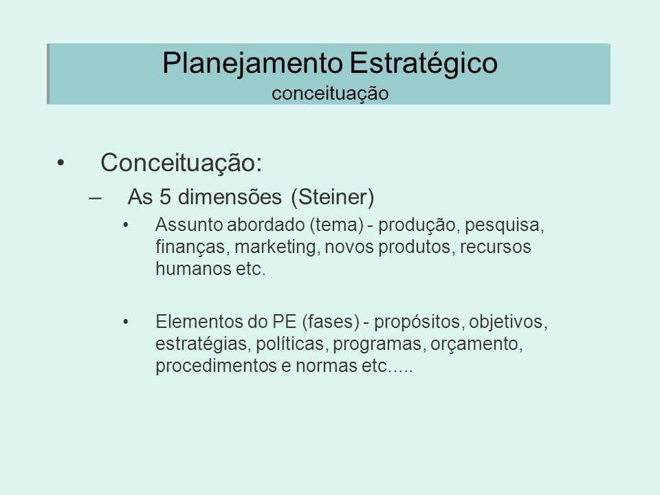 Planejamento Estratégico conceituação Conceituação: –As 5 dimensões (Steiner) Assunto abordado (tema) - produção, pesquisa, finanças, marketing, novos