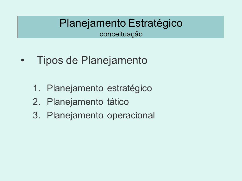 Planejamento Estratégico conceituação Tipos de Planejamento 1.Planejamento estratégico 2.Planejamento tático 3.Planejamento operacional