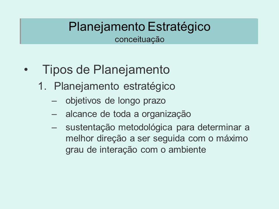 Planejamento Estratégico conceituação Tipos de Planejamento 1.Planejamento estratégico –objetivos de longo prazo –alcance de toda a organização –suste