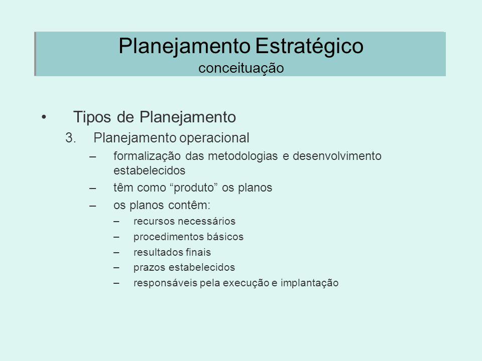 Planejamento Estratégico conceituação Tipos de Planejamento 3.Planejamento operacional –formalização das metodologias e desenvolvimento estabelecidos