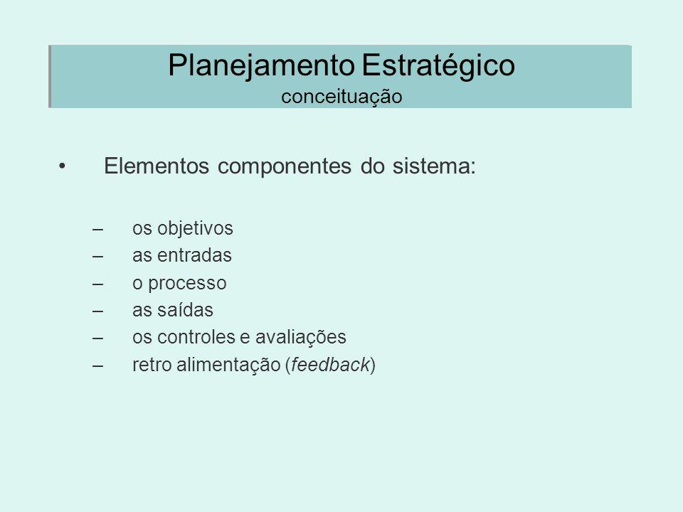 Planejamento Estratégico conceituação Elementos componentes do sistema: –os objetivos –as entradas –o processo –as saídas –os controles e avaliações –