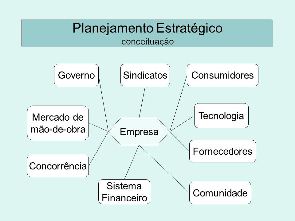 Planejamento Estratégico conceituação Empresa Governo Sistema Financeiro Comunidade Tecnologia ConsumidoresSindicatos Mercado de mão-de-obra Concorrên