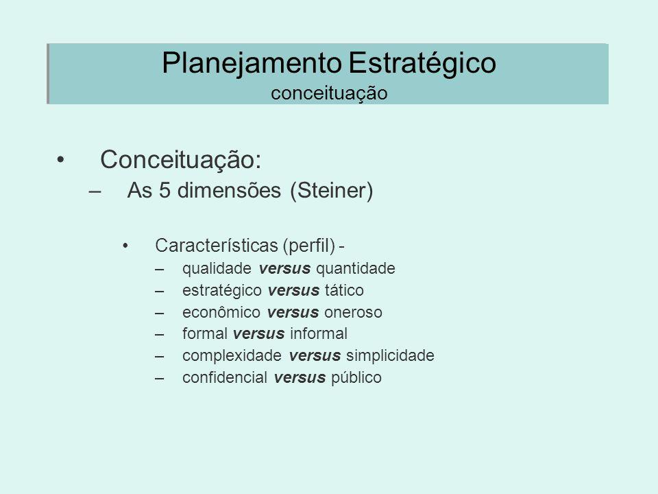 Planejamento Estratégico conceituação Conceituação: –As 5 dimensões (Steiner) Características (perfil) - –qualidade versus quantidade –estratégico ver