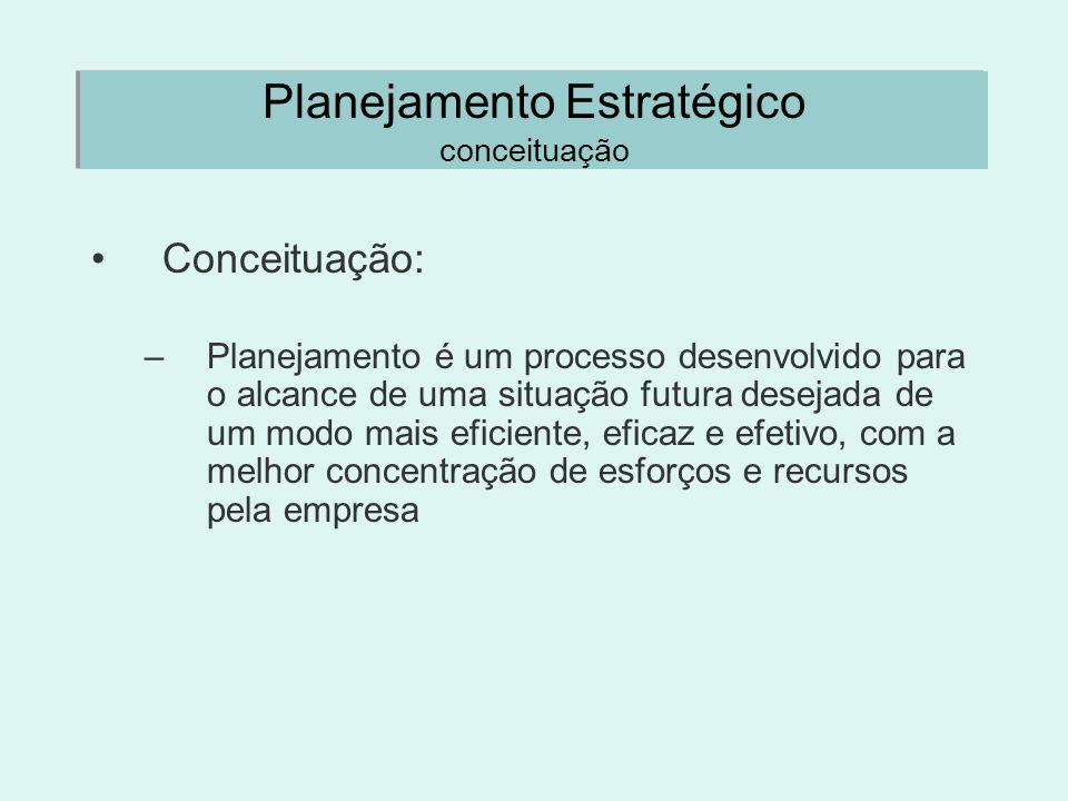 Planejamento Estratégico conceituação Conceituação: –Planejamento é um processo desenvolvido para o alcance de uma situação futura desejada de um modo