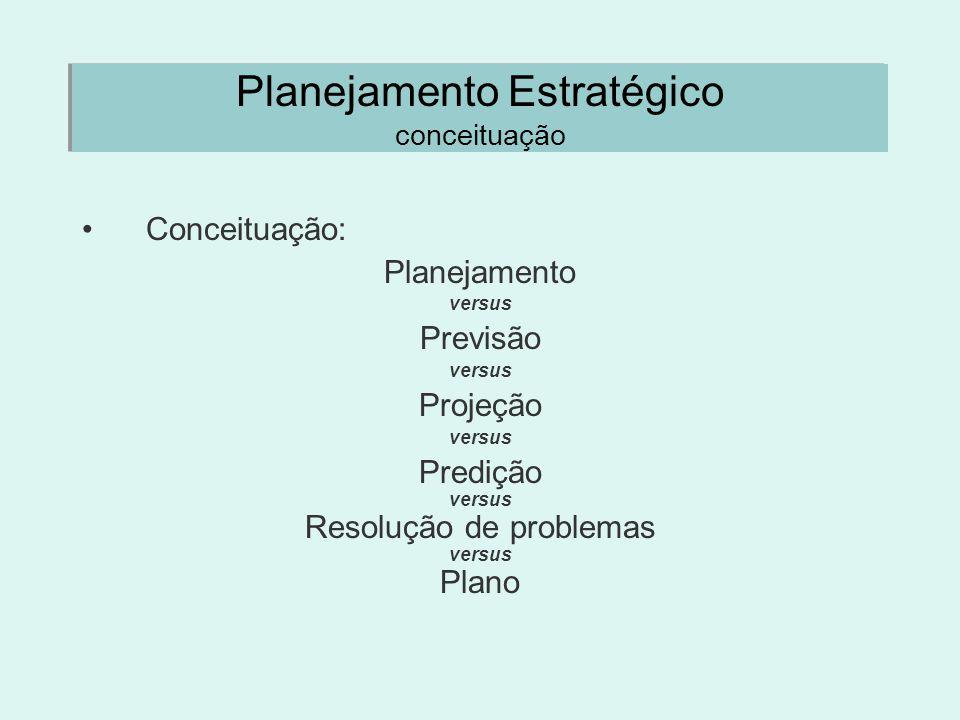 Planejamento Estratégico conceituação Conceituação: Planejamento versus Previsão versus Projeção versus Predição versus Resolução de problemas versus