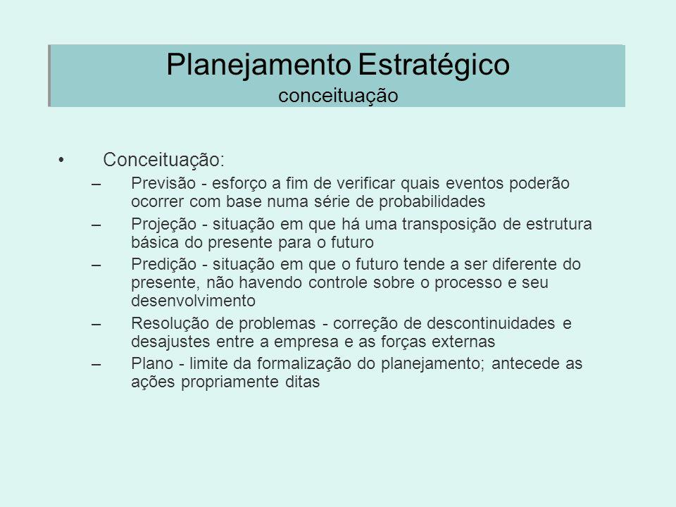 Planejamento Estratégico conceituação Conceituação: –Previsão - esforço a fim de verificar quais eventos poderão ocorrer com base numa série de probab