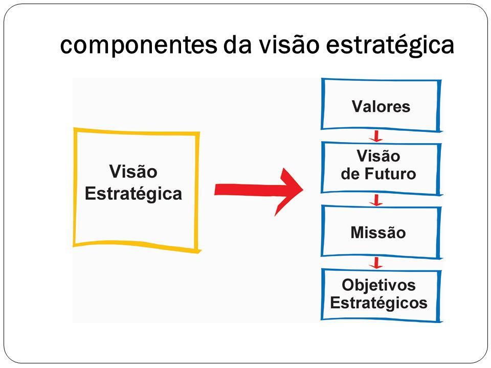 componentes da visão estratégica