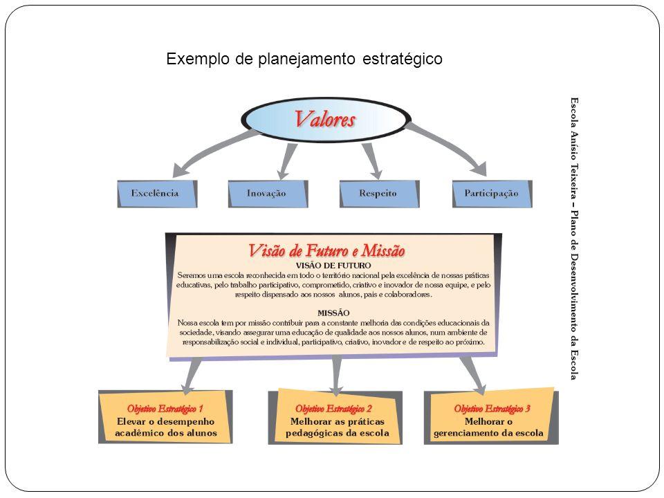 Plano de Suporte Estratégico Feito a partir dos Objetivos Estratégicos Contém: Estratégias – de natureza qualitativa, com vida relativamente longa, amplas.