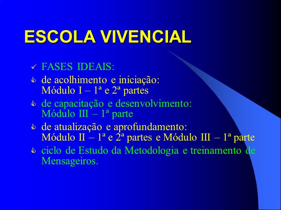 ESCOLA VIVENCIAL FASES IDEAIS: de acolhimento e iniciação: Módulo I – 1ª e 2ª partes de capacitação e desenvolvimento: Módulo III – 1ª parte de atuali