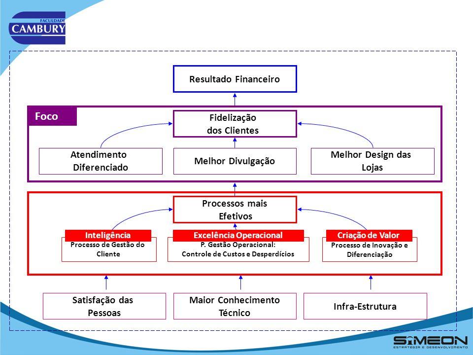 3.3 O Mapa Estratégico PERSPECTIVAS Financeira Expansão Melhorar o Resultado Financeiro EstabilidadeCrescimento Clientes Novos ClientesManter Clientes Processos Apr./Ccresc Proc.