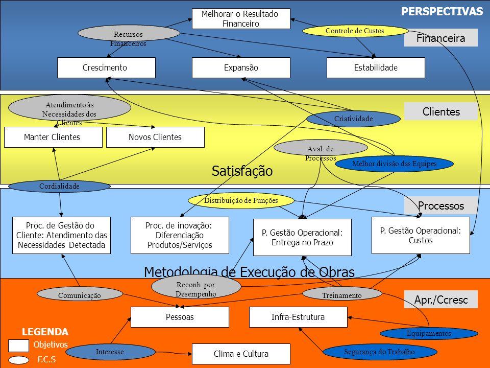 3.3 O Mapa Estratégico PERSPECTIVAS Financeira Expansão Melhorar o Resultado Financeiro EstabilidadeCrescimento Clientes Novos ClientesManter Clientes