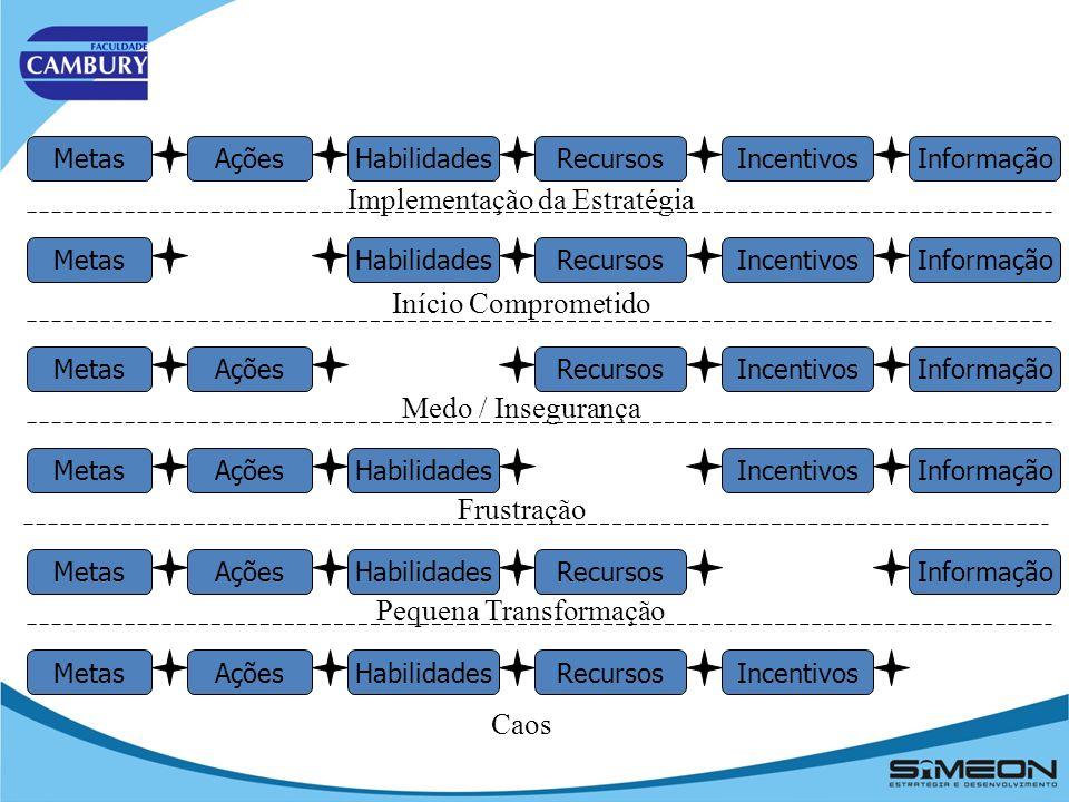 Descrição da Estratégia + Mensuração da Estratégia + Gestão da Estratégia Resultados Notáveis = A filosofia dos três componentes é simples: Não se pode gerenciar o que não medir.
