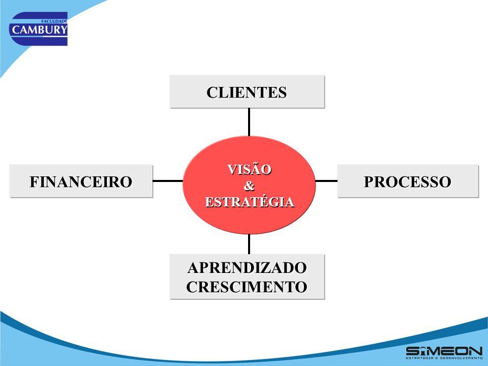 CLIENTES APRENDIZADOCRESCIMENTO PROCESSOFINANCEIRO VISÃO&ESTRATÉGIA