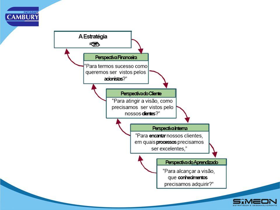 Balanced Scorecard (BSC) Estrutura do BSC. Fonte: Kaplan e Norton