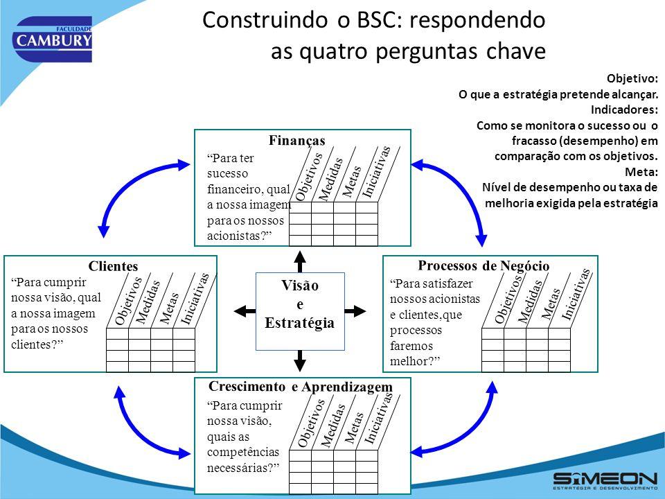 Balanced Scorecard (BSC) BSC como sistema de gestão estratégica. Fonte: Kaplan e Norton
